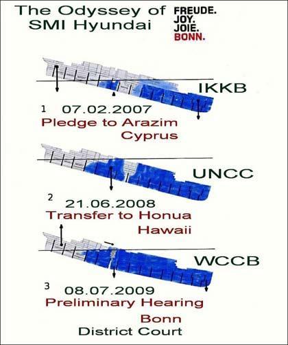 wccb world conference center bonn � the odyssey of smi