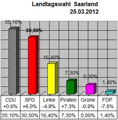 Landtagswahl Saarland - 25.03.2012