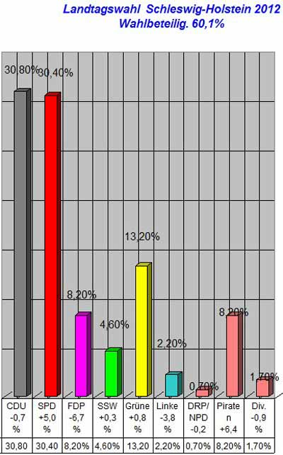 Landtagswahl Schleswwig-Holstein - 06.05.2012