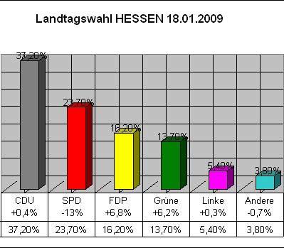 Landtagswahl HESSEN - 18.01.2009