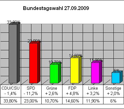 Bundestagswahl - 27.09.2009