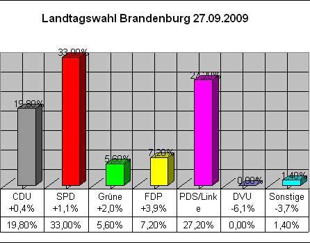 Landtagswahl Brandenburg - 27.09.2009