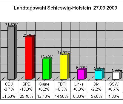 Landtagswahl Schleswig-Holstein - 27.09.2009